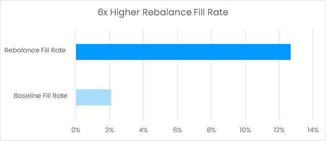 6x Higher Rebalance Fill Rate