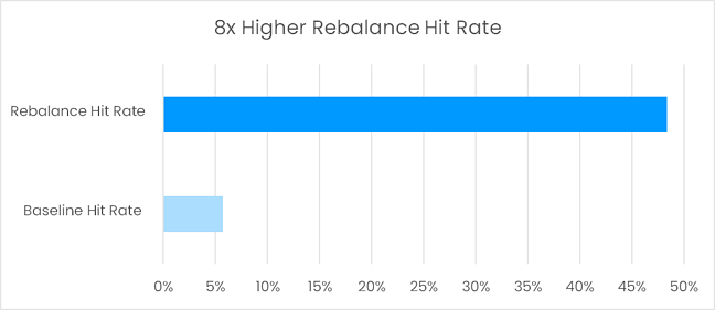 8x Higher Rebalance Hit Rate