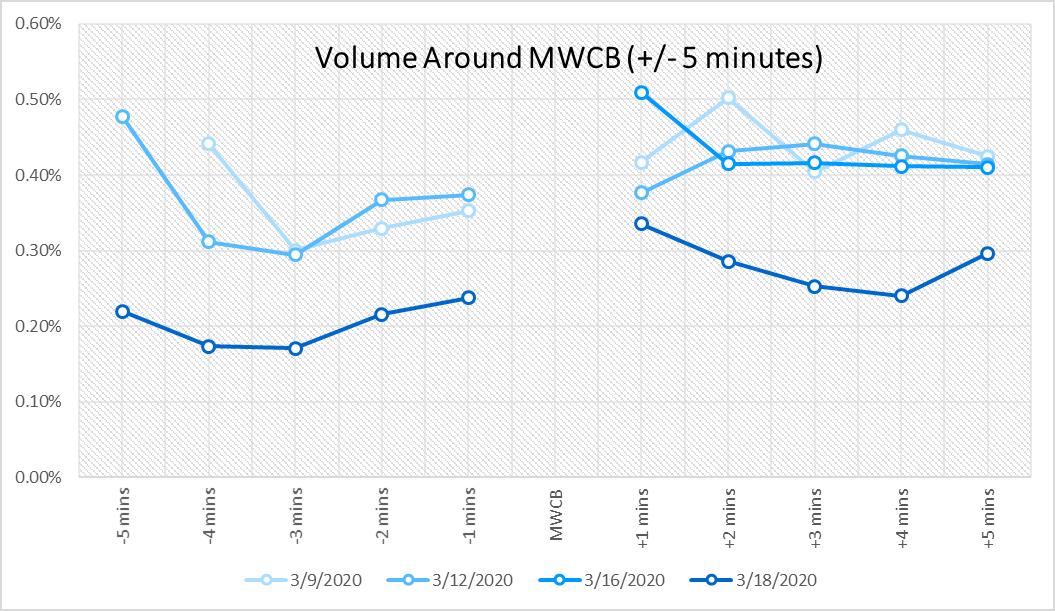 MWCB 5 minute chart