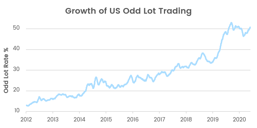 Growth of US Odd Lot Trading