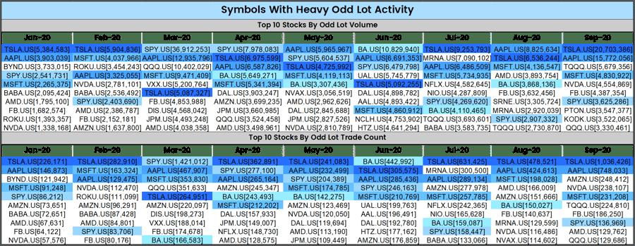 Odd Lots_Symbols with Heavy Odd Lot Activity