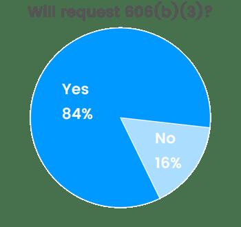 Chart_Will request 606b3