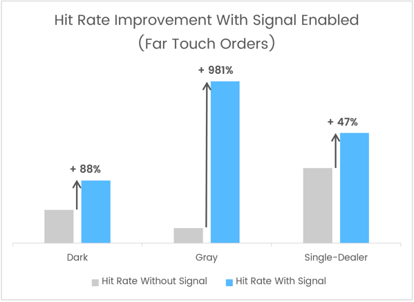 LAS_Signal Improvement_Far Touch