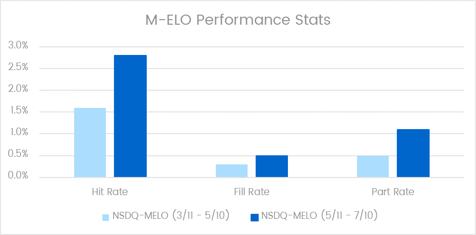 M-ELO Performance Stats