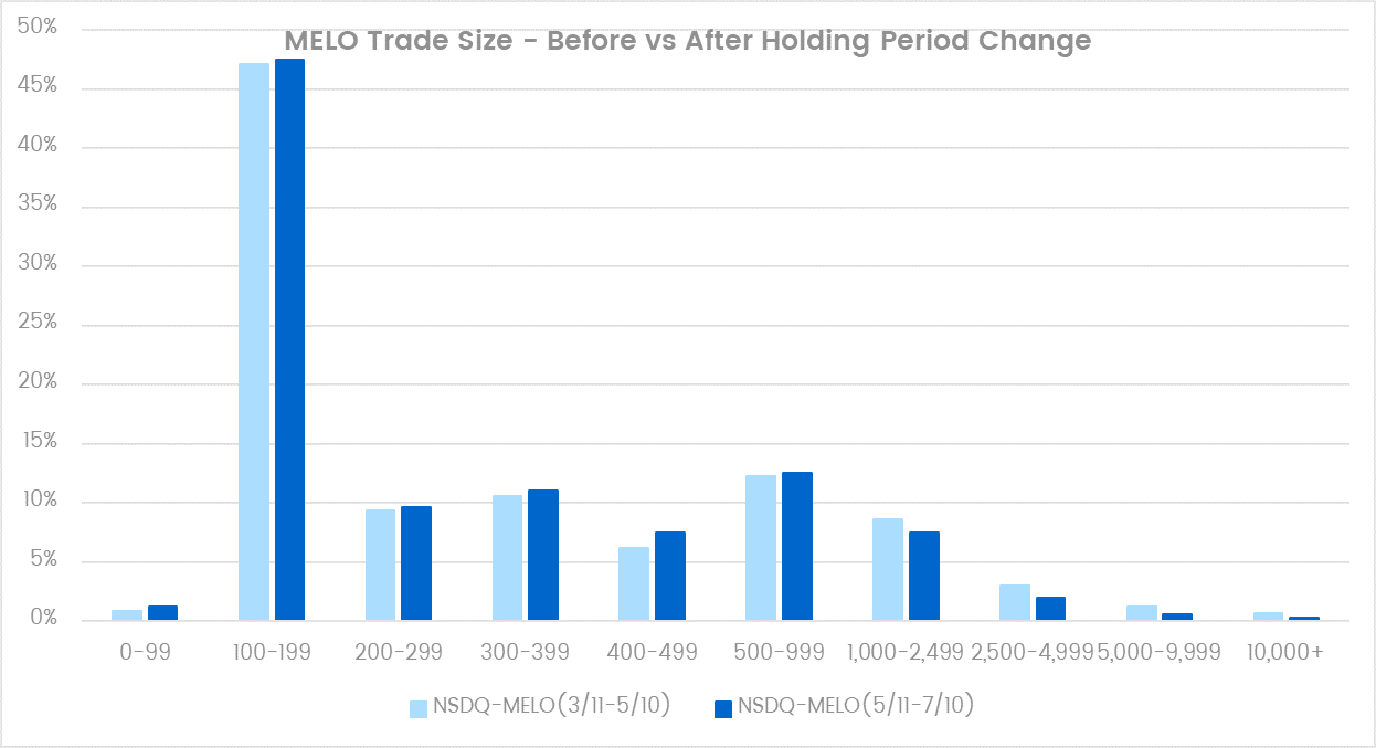 M-ELO Trade Size