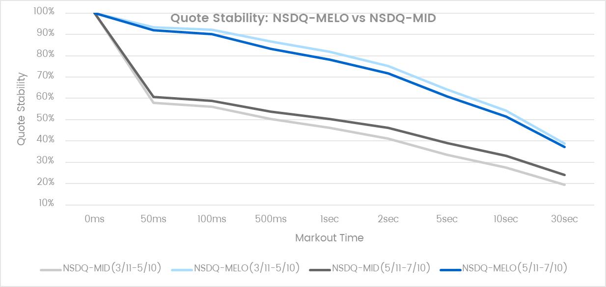 Qoute Stability M-ELO vs Mid Peg