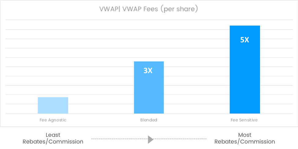tradeoff_vwappershare